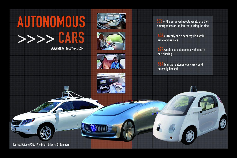 Infografik: Verbraucher trauen autonomen Autos kaum