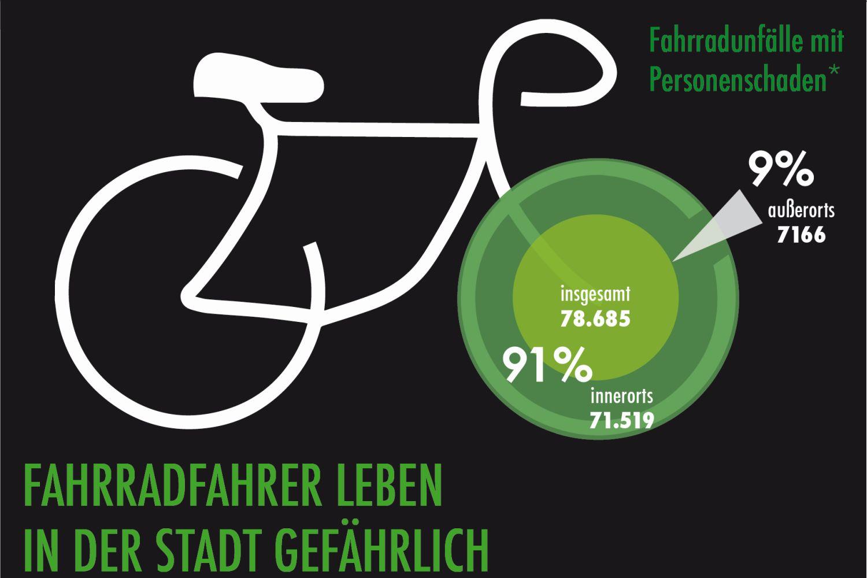 Fahrrad im Stadtverkehr: Fünf Sicherheitstipps für Autofahrer
