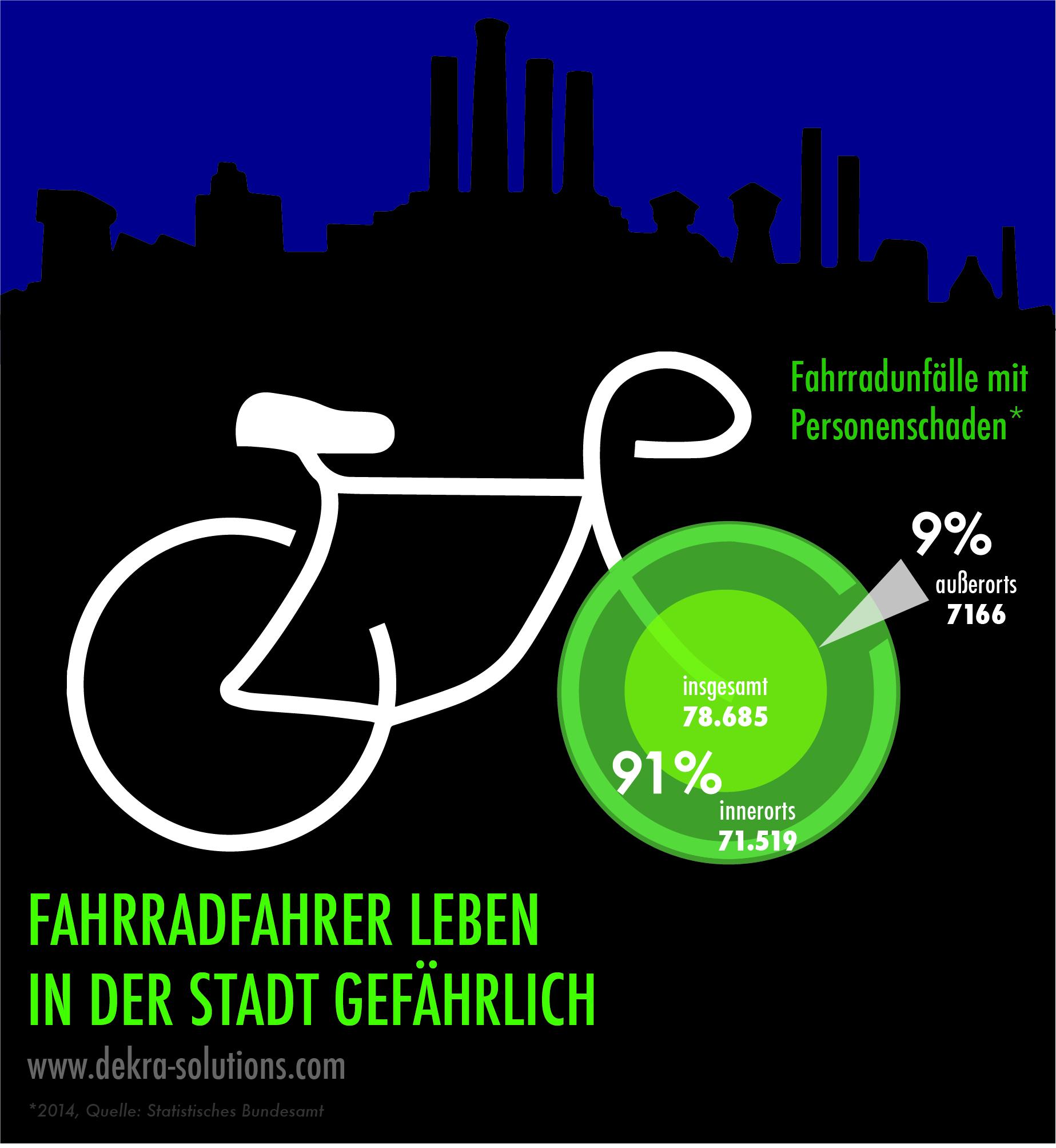 Die meisten Fahrradunfälle mit Personenschaden passieren in der Stadt