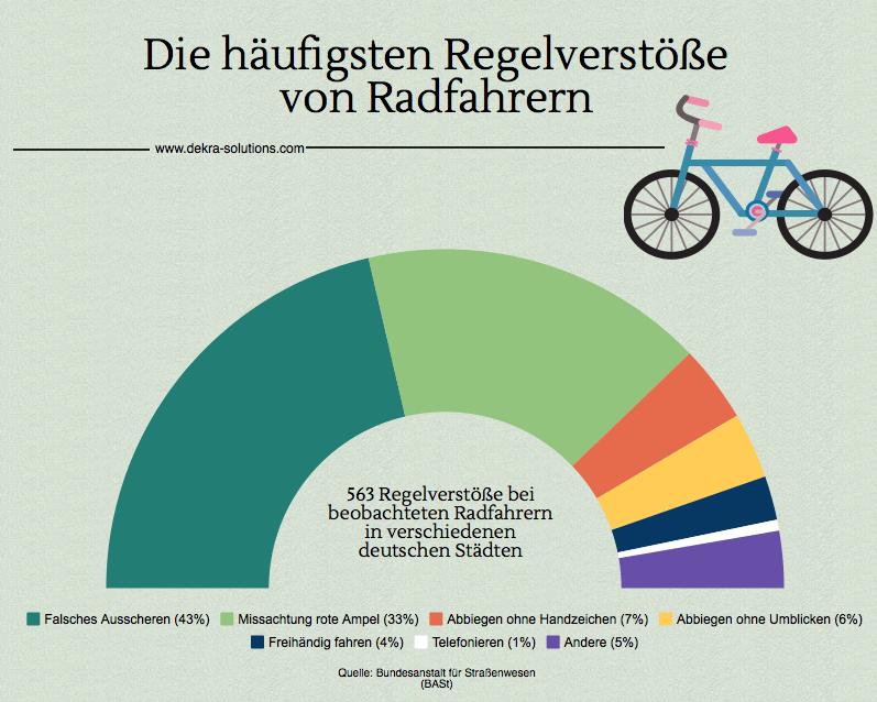 Radfahrer begehen Regelverstöße