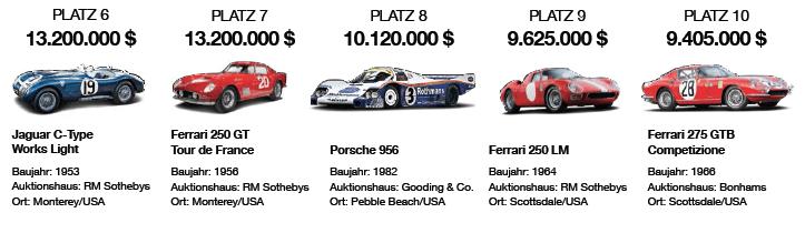 Auktions-Top-Ten: die teuersten Oldtimer des Jahres 2015