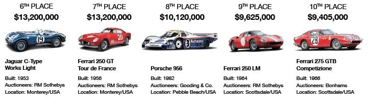 Top Ten Auction – 2015's most expensive classics