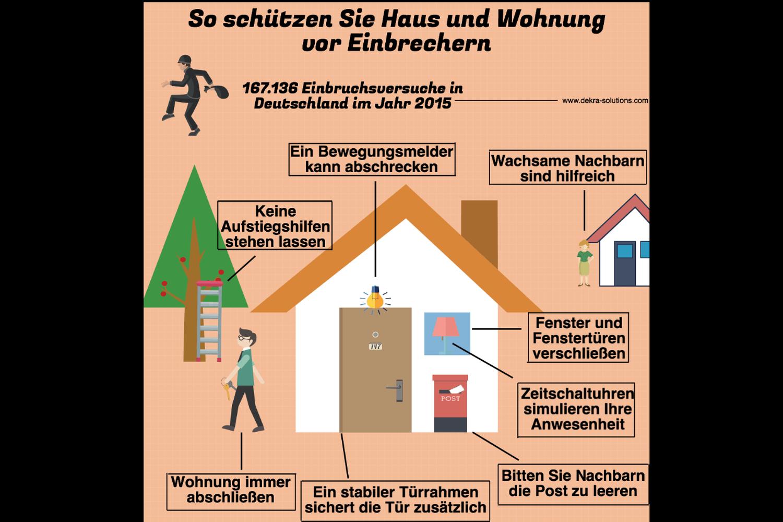 So schützen Sie Haus und Wohnung vor Einbrechern
