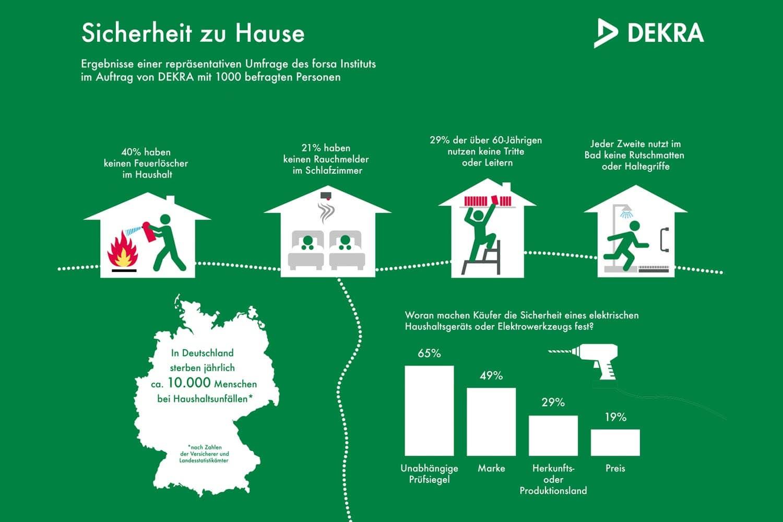 DEKRA Umfrage: Gefahr zu Hause wird unterschätzt