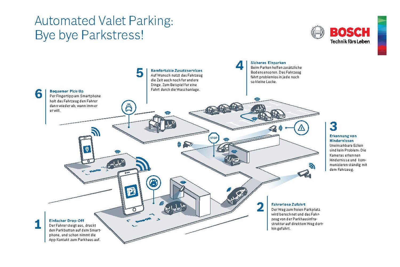 """Die Infografik erklärt, wie das """"Automated Valet Parking"""" funktioniert. Foto: Bosch"""