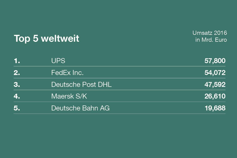 Das waren 2016 die fünf umsatzstärksten Logistiker weltweit. Grafik: DEKRA