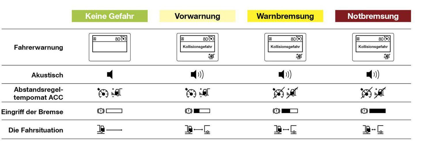 Das sind die vier Stufen des MAN Notbremssystems EBA2. Grafik: DEKRA