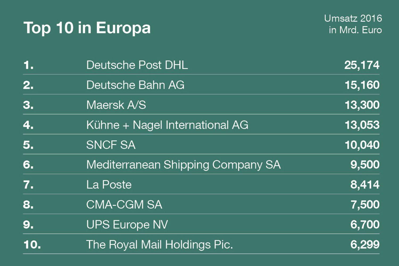Das waren 2016 die umsatzstärksten Logistiker in Europa. Grafik: DEKRA