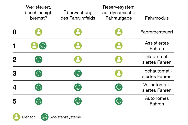 Die Automatisierung erfolgt in 6 Levels. Grafik: SAE