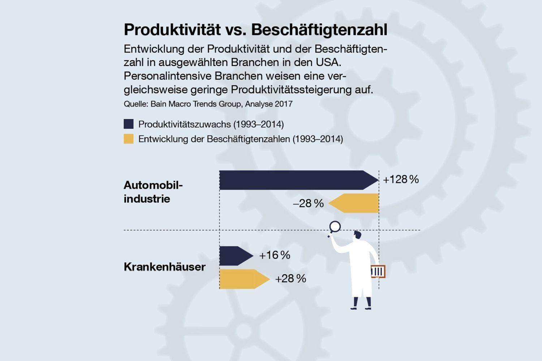 Produktivität versus Beschäftigtenzahl. Quelle: Bain Macro Trends Group, Analyse 2017