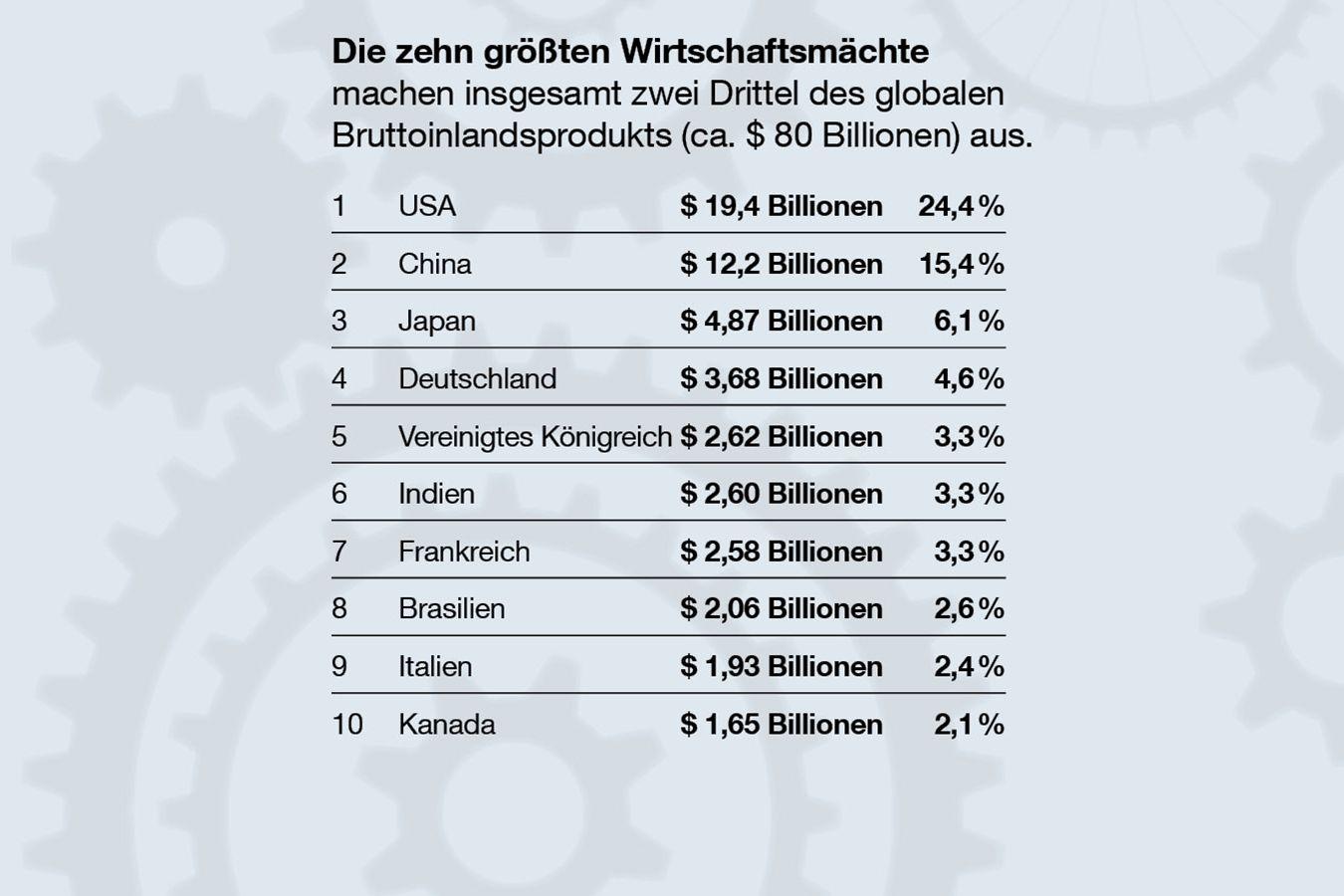 Die zehn größten Wirtschaftsmächte. Quelle: visualcapitalist.com
