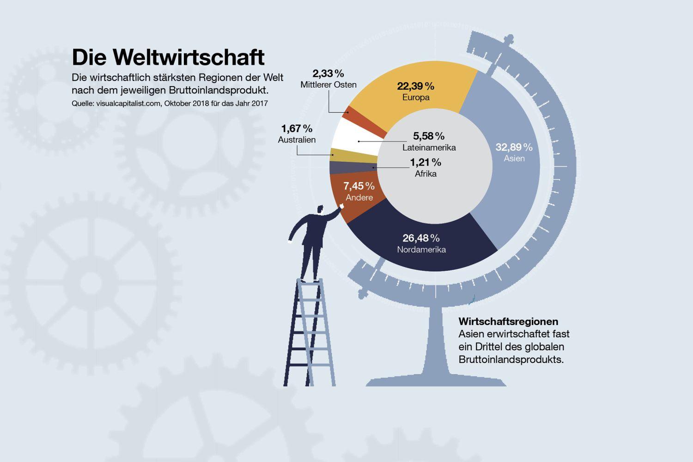Die Weltwirtschaft. Quelle visualcapitalist.com
