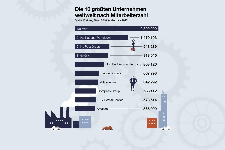 Die 10 größten Unternehmen weltweit nach Mitarbeiterzahl. Quelle: Fortune
