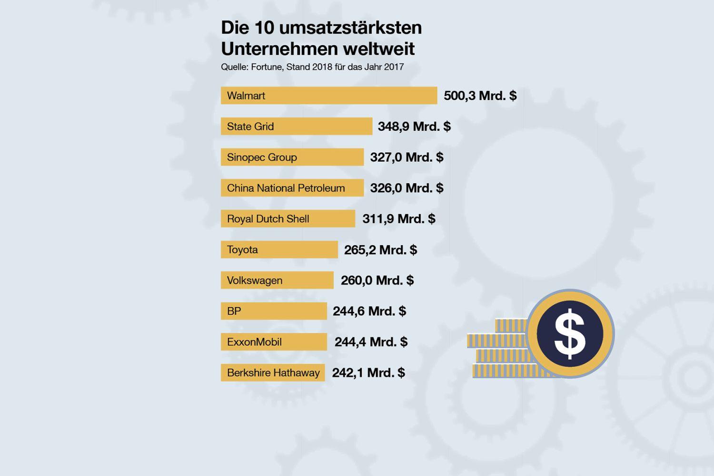 Die 10 umsatzstärksten Unternehmen weltweit. Quelle: Fortune