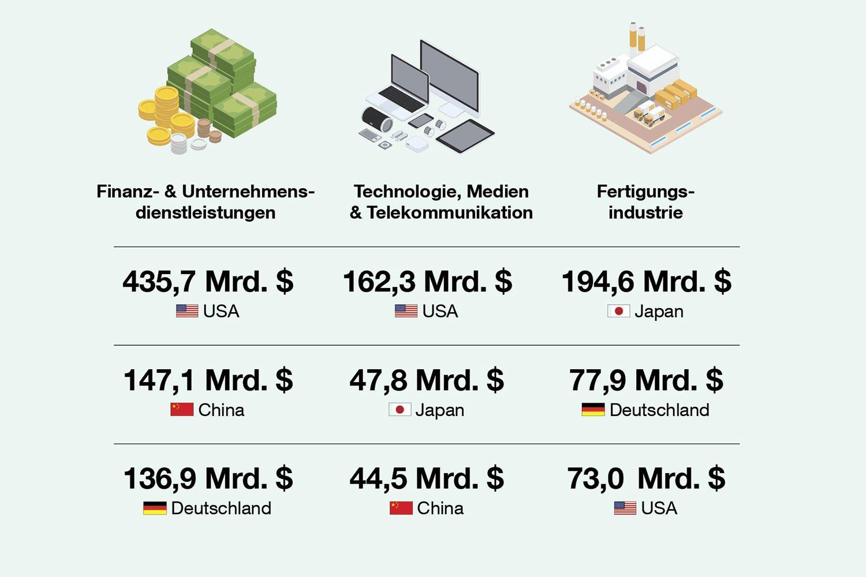 """In China, Japan, Deutschland und den USA herrscht ein großer Fachkräftemangel. Quelle: Korn Ferry, """"The Future Of Work"""", 2018"""