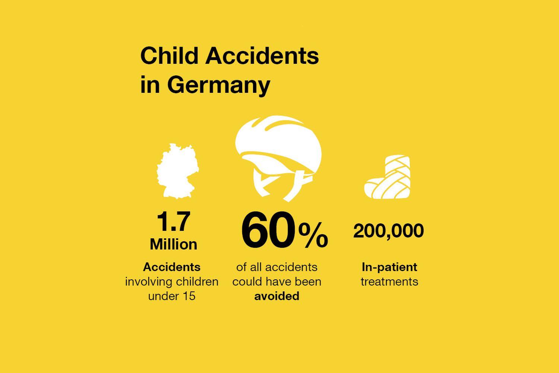 """Source: Federal Association: """"Mehr Sicherheit für Kinder e.v."""" / Illustration: Benjamin Hartmann"""