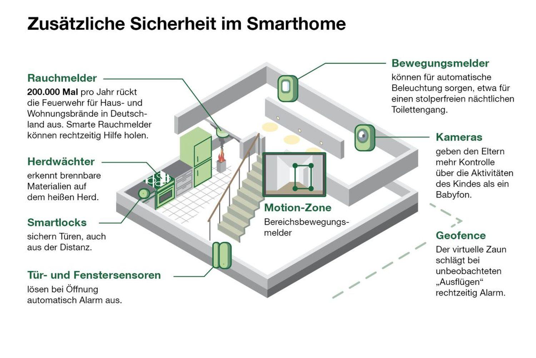 Quelle Rauchmelder: Statistisches Bundesamt / Illustration: Benjamin Hartmann