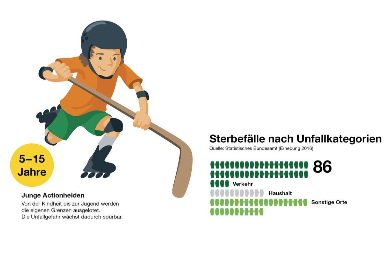 Quelle: Statistisches Bundesamt (Erhebung 2016) / Illustration: Benjamin Hartmann