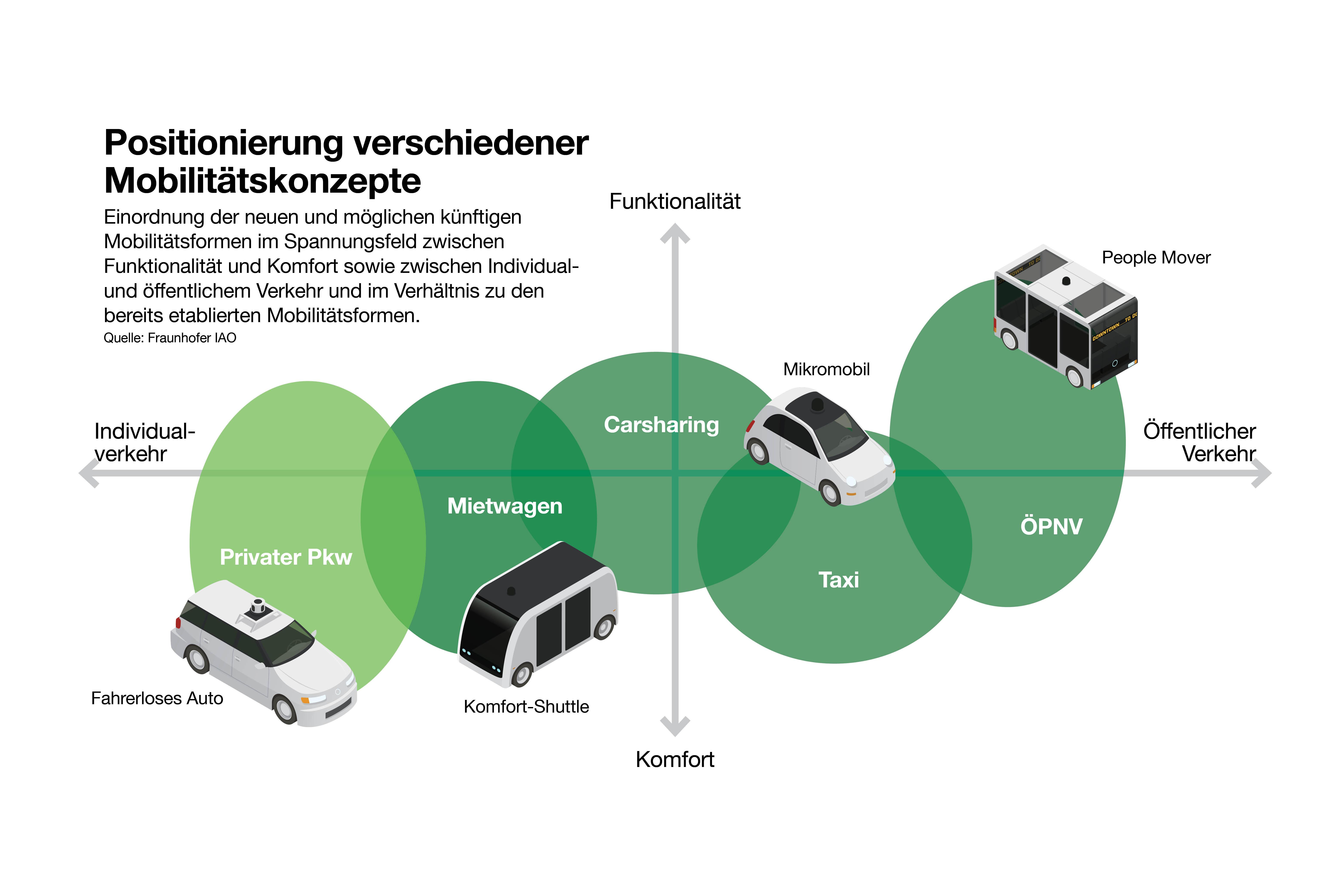 Positionierung verschiedener Mobilitätskonzepte. Grafik: DEK