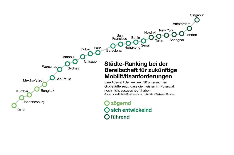 Städte-Ranking bei der Bereitschaft für zukünftige Mobilitätsanforderungen. Grafik: DEKRA