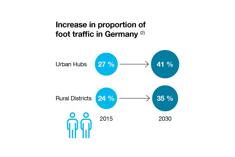 """Source: German Federal Environment Agency publication: """"Geht doch! Grundzüge einer bundesweiten Fußverkehrsstrategie"""" (2018"""