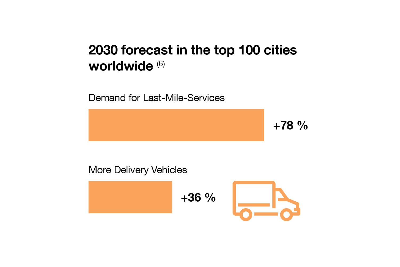 "Source: World Economic Forum: ""The Future of the Last-Mile Ecosystem"" (2020)"