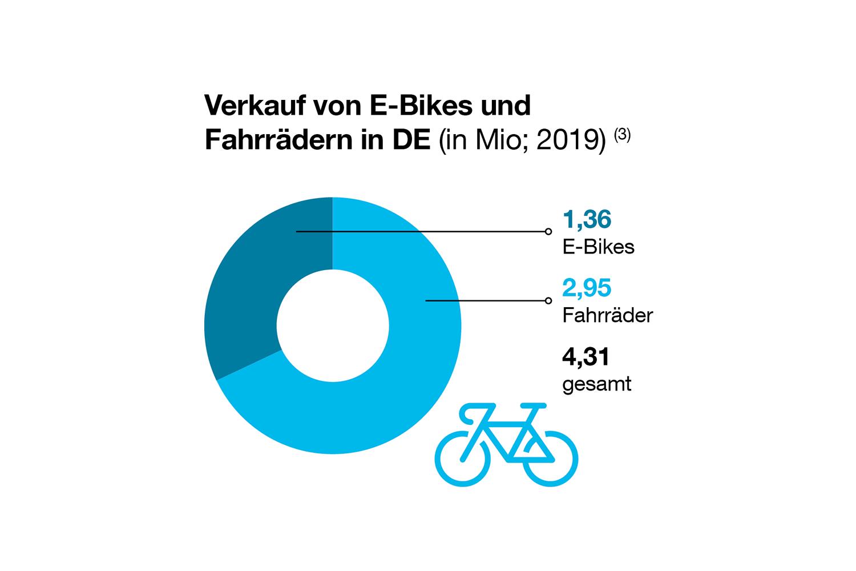 In Deutschland wurden 2019 mehr als 4,3 Millionen E-Bikes und Fahrräder verkauft. Quelle: Zweirad-Industrie-Verband e.V. (ZIV)
