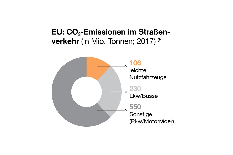 In Europa betrug die CO2-Emission von leichten Nutzfahrzeugen 2017 106 Millionen Tonnen. Quelle: Statistisches Bundesamt