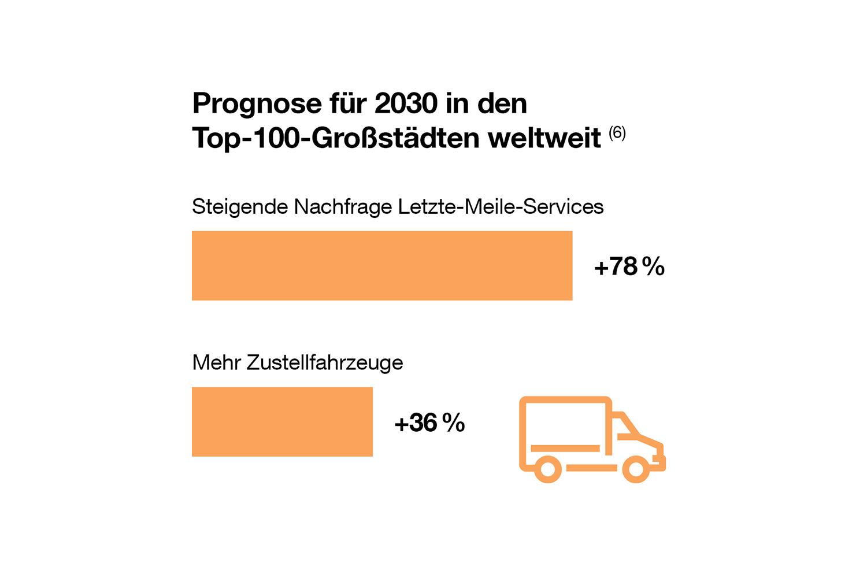 """Die Nachfrage nach Letzte-Meile-Services soll enorm ansteigen. Quelle: World Economic Forum: """"The Future of the Last-Mile Ecosystem"""" (2020)"""