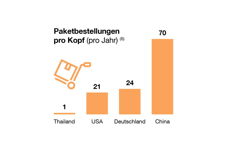 """Die Chinesen sind Spitzenreiter was die Paketbestellung anbelangt. Quelle: World Economic Forum: """"The Future of the Last-Mile Ecosystem"""" (2020)"""