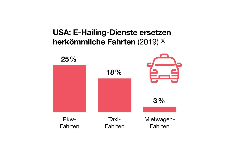 E-Hailing-Dienste ersetzen 25 Prozent aller Pkw-Fahrten in den USA. Quelle: US Department of Transportation