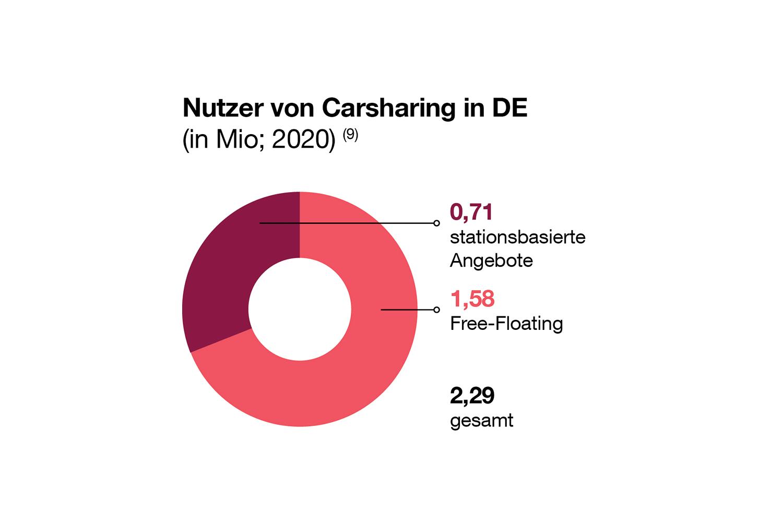 In Deutschland nutzen 1,58 Millionen Menschen Free-Floating. Quelle: Bundesverband CarSharing e.V. (bcs)