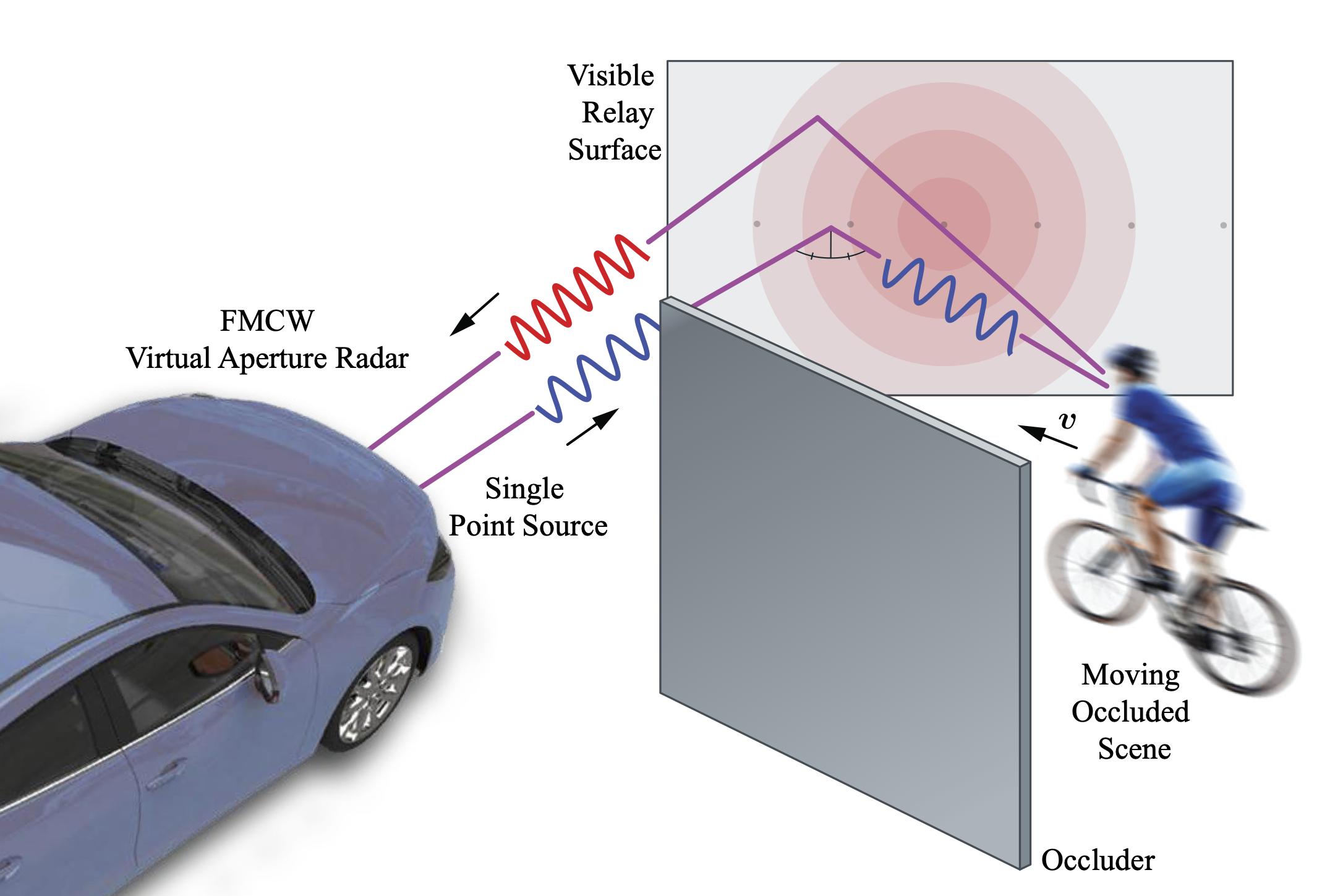 Mit Doppler-Radarmessungen unter Verwendung statischer Gebäudefassaden oder geparkter Fahrzeuge als Relaiswände ist es möglich, sich bewegende Objekte außerhalb der direkten Sichtlinie in großen Fahrzeugumgebungen zu detektieren. Foto: Daimler AG