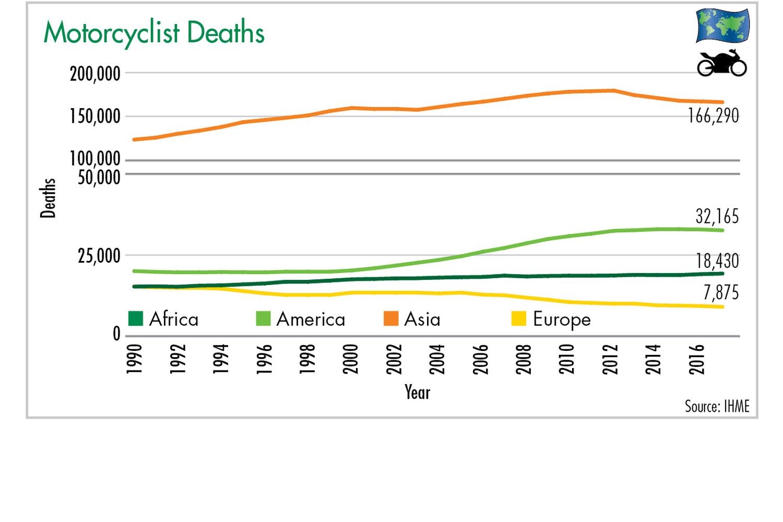 Figure 1: Motorcyclist Deaths. Illustration: ETM