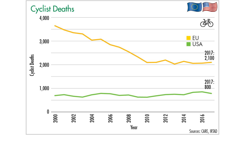 Figure 13: Cyclists Deaths. Illustration: ETM