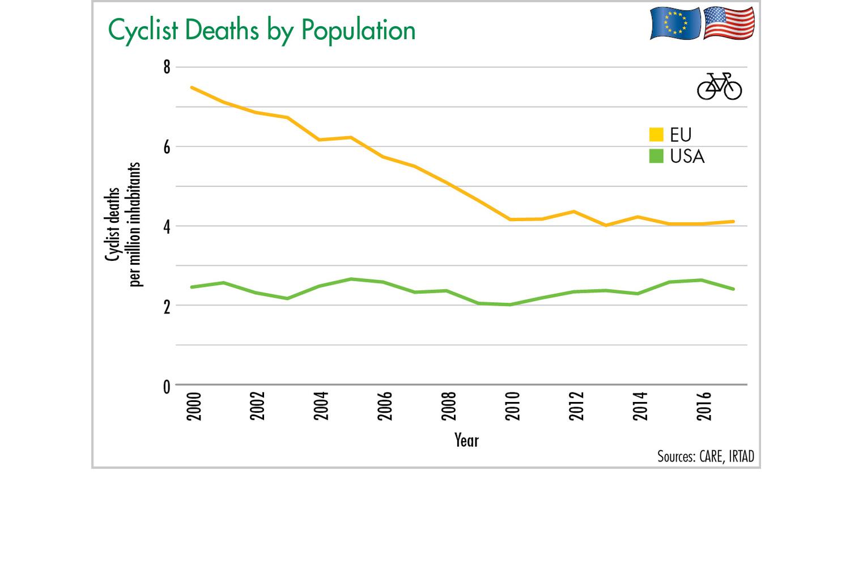 Figure 14: Cyclists Deaths by Population. Illustration: ETM
