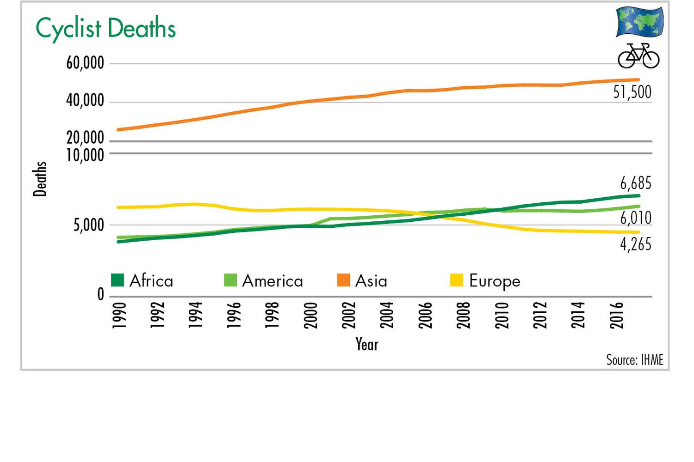 Figure 2: Cyclist Deaths. Illustration: ETM