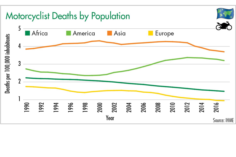 Figure 3: Motorcyclist Deaths by Population. Illustration: ETM
