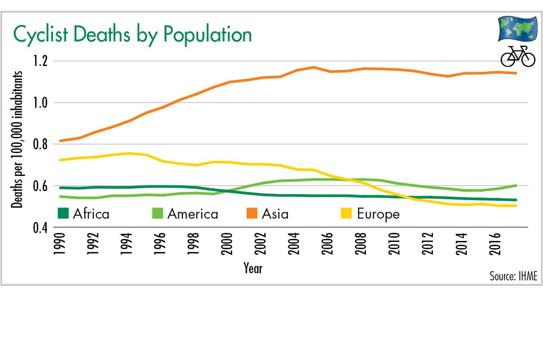 Figure 4: Cyclist Deaths by Population. Illustration: ETM