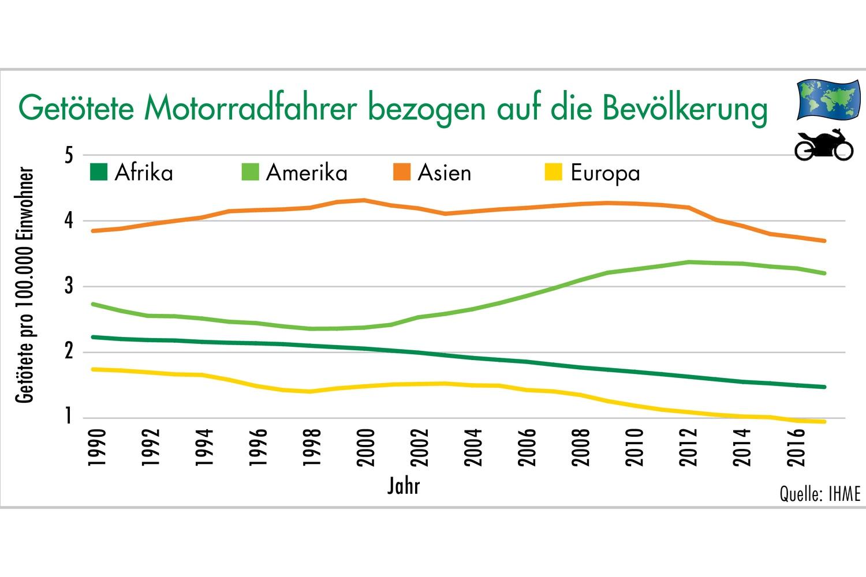 Grafik 3: Getötete Radfahrer bezogen auf die Bevölkerung. Grafik: ETM