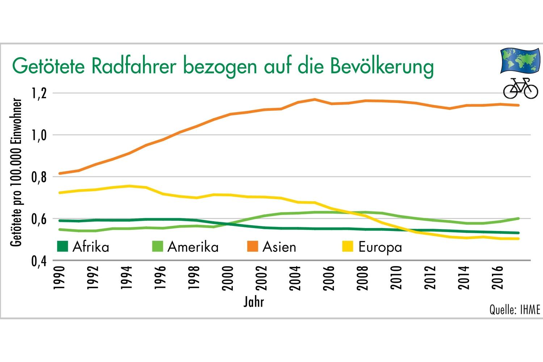 Grafik 4: Getötete Radfahrer bezogen auf die Bevölkerung. Grafik: ETM