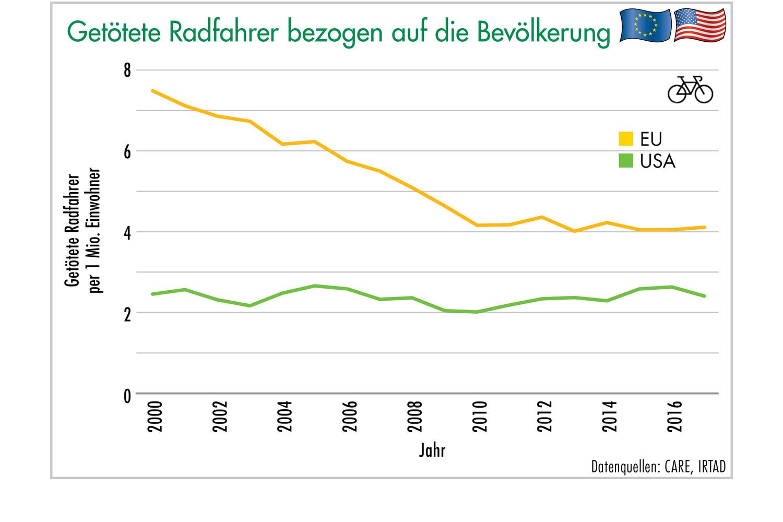 Grafik 14: Getötete Radfahrer bezogen auf die Bevölkerung. Grafik: ETM