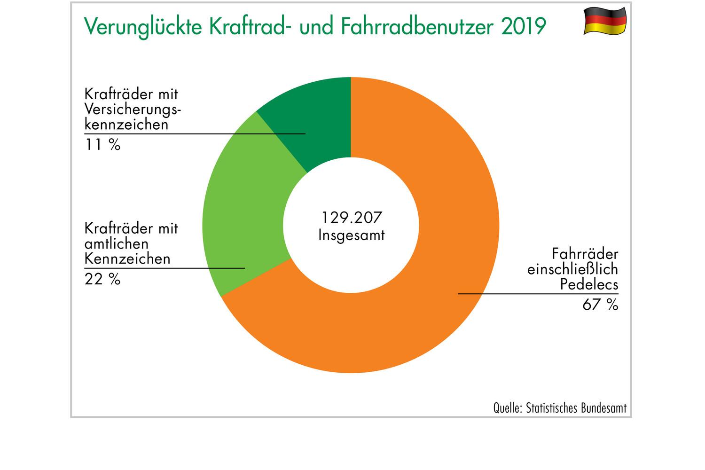 Grafik 15: Verunglückte Kraftrad- und Fahrradbenutzer 2019. Grafik: ETM