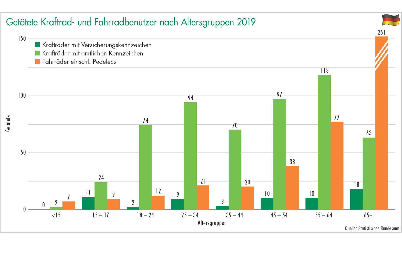Grafik 16: Getötete Kraftrad- und Fahrradbenutzer nach Altersgruppen 2019. Grafik: ETM
