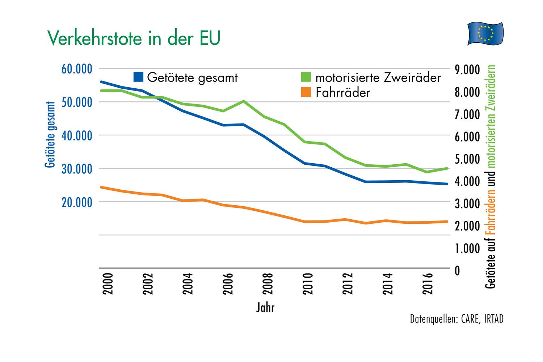 Grafik 6: Verkehrstote in der EU. Grafik: ETM