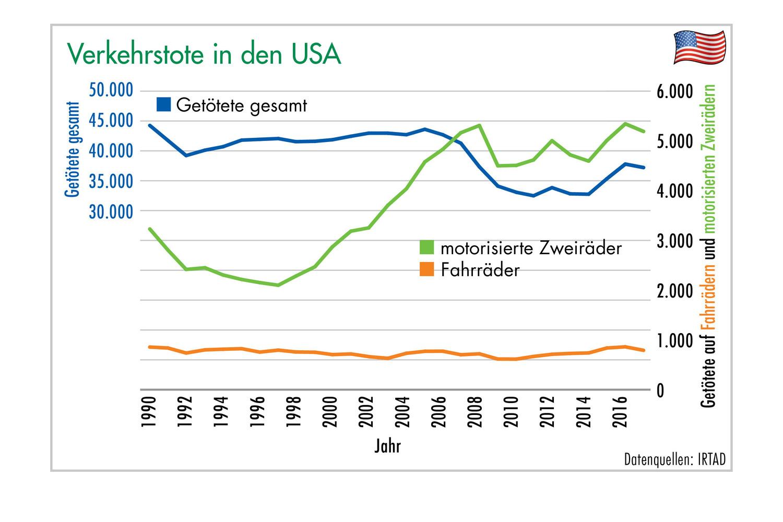 Grafik 5: Verkehrstote in den USA. Grafik: ETM