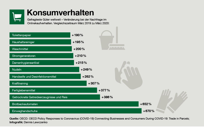 Gefragteste Güter weltweit – Veränderung bei der Nachfrage im Onlinekaufverhalten.