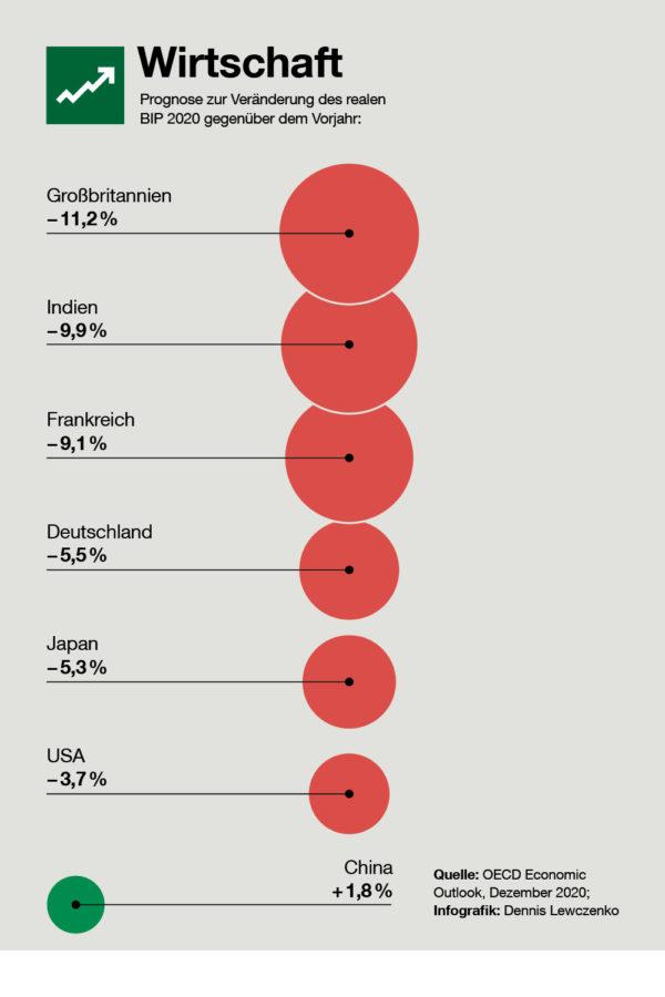Prognose zur Veränderung des realen BIP 2020 gegenüber dem Vorjahr.