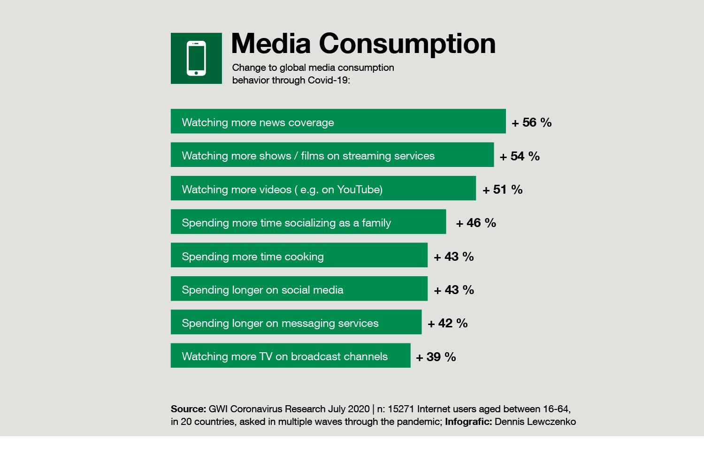 Change to global media consumption behavior through Covid-19.