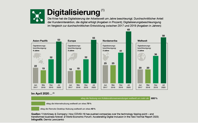 Die Krise hat die Digitalisierung der Arbeitswelt um Jahre beschleunigt.